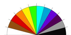 Colour chart used for pendulum dowsing in Paul Craddock's Dowsing for Beginners Home Study Course